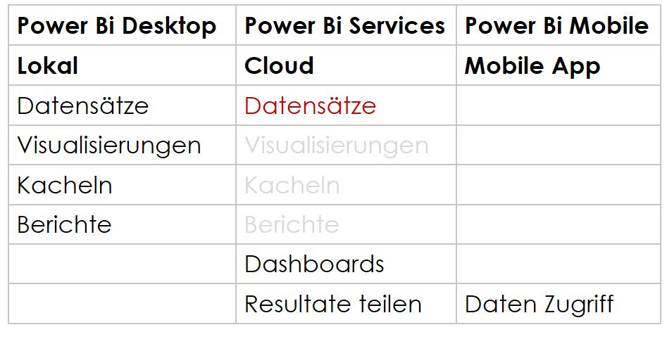 Power Bi Dienste