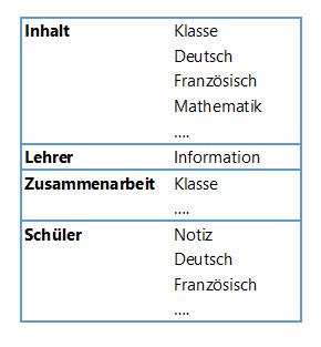 Klassennotizbuch in OneNote Struktur